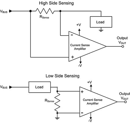 Diagram of high side vs low side sensing