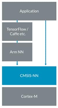 Diagram of Arm-NN translates the trained model